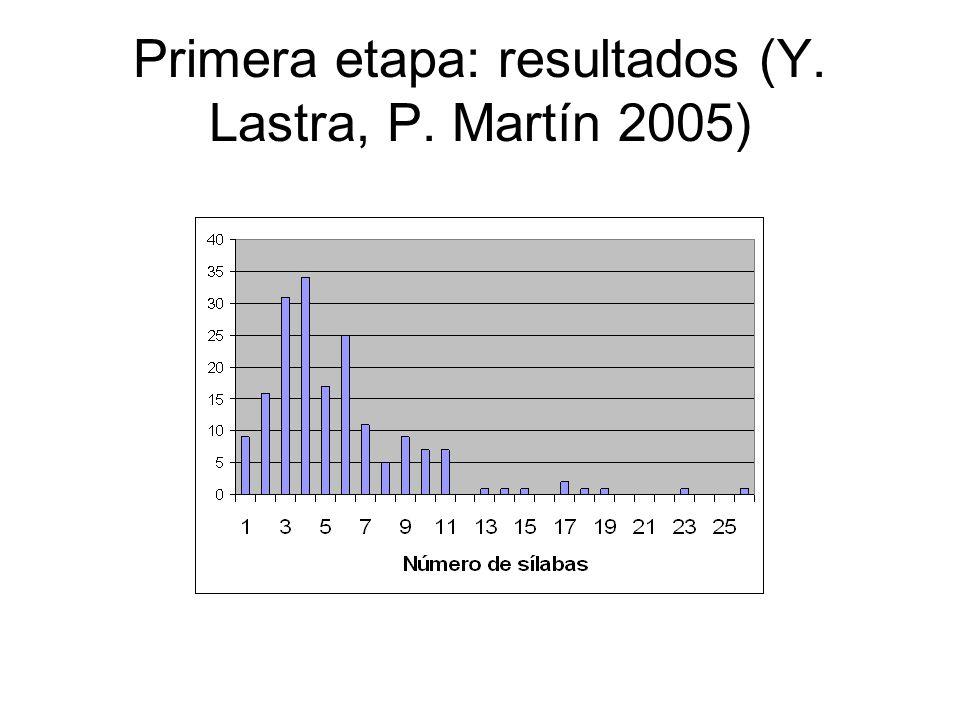 Primera etapa: resultados (Y. Lastra, P. Martín 2005)