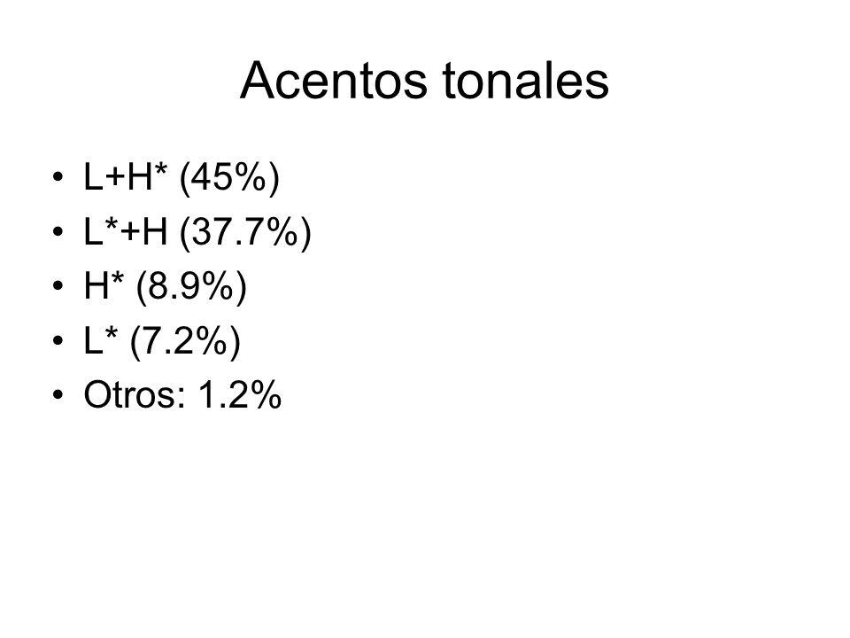 Acentos tonales L+H* (45%) L*+H (37.7%) H* (8.9%) L* (7.2%)