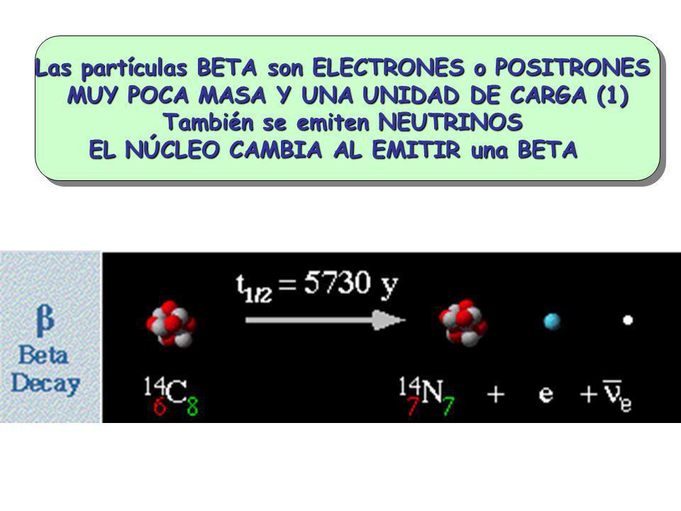 Las partículas BETA son ELECTRONES o POSITRONES