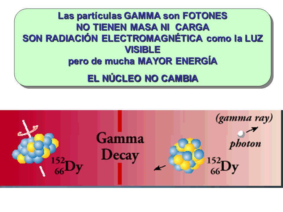 Las partículas GAMMA son FOTONES NO TIENEN MASA NI CARGA SON RADIACIÓN ELECTROMAGNÉTICA como la LUZ VISIBLE pero de mucha MAYOR ENERGÍA EL NÚCLEO NO CAMBIA