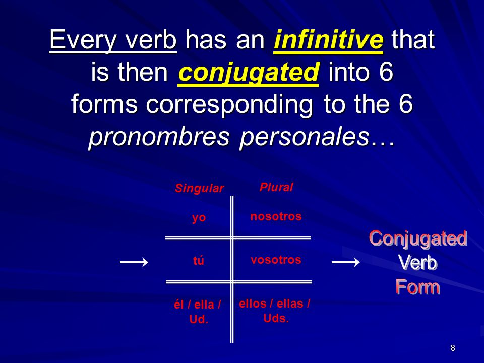 Every verb has an infinitive that is then conjugated into 6 forms corresponding to the 6 pronombres personales…
