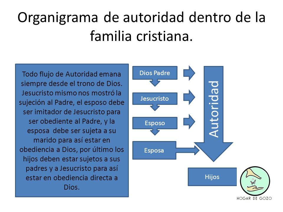 Organigrama de autoridad dentro de la familia cristiana.