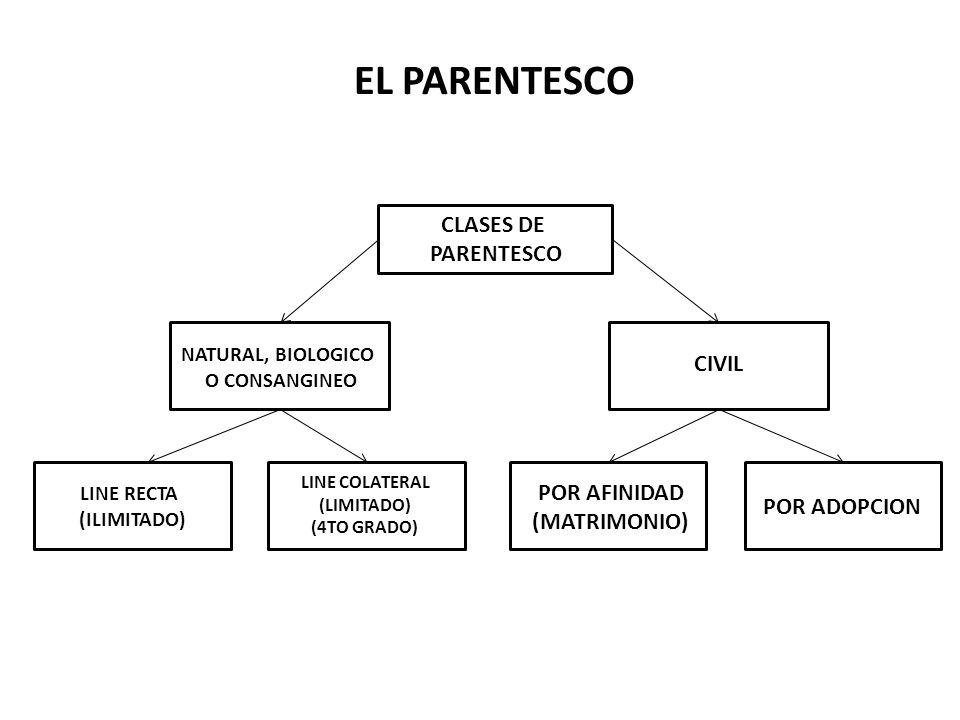EL PARENTESCO CLASES DE PARENTESCO CIVIL POR AFINIDAD (MATRIMONIO)