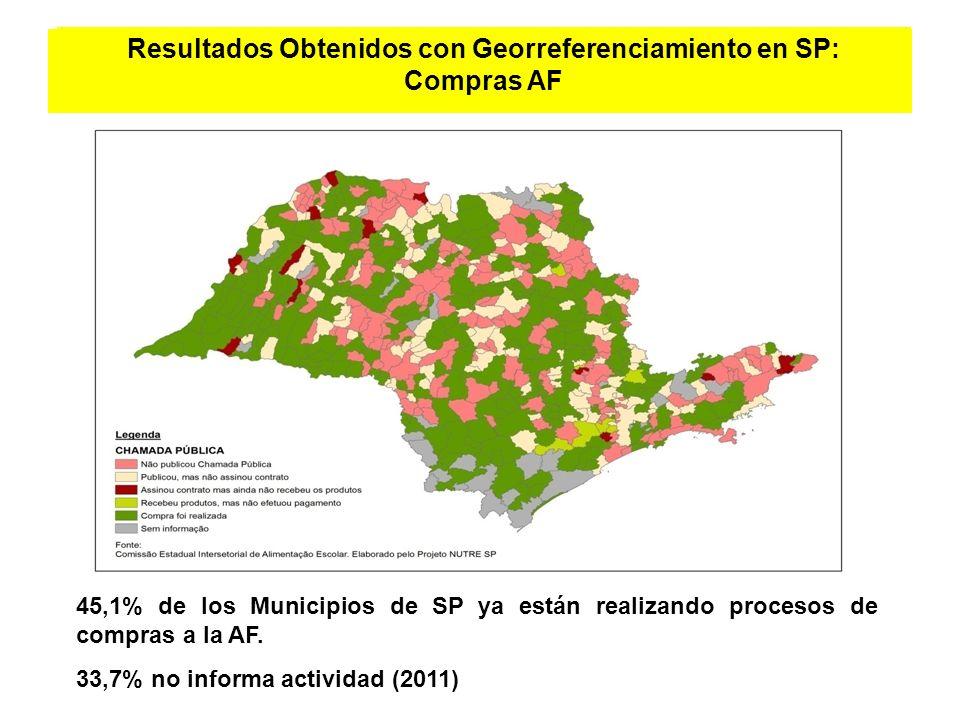 Resultados Obtenidos con Georreferenciamiento en SP: Compras AF