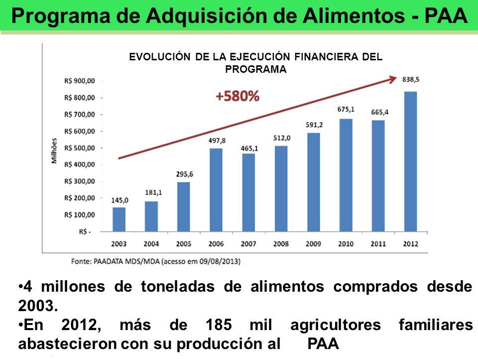 Programa de Adquisición de Alimentos - PAA