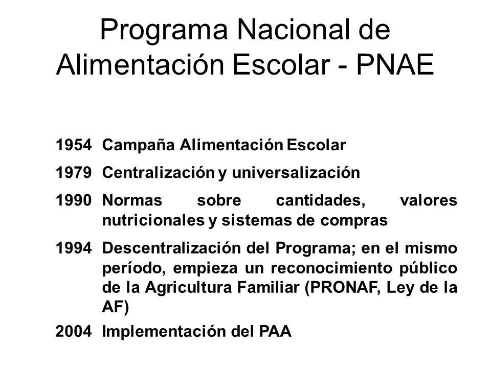 Programa Nacional de Alimentación Escolar - PNAE