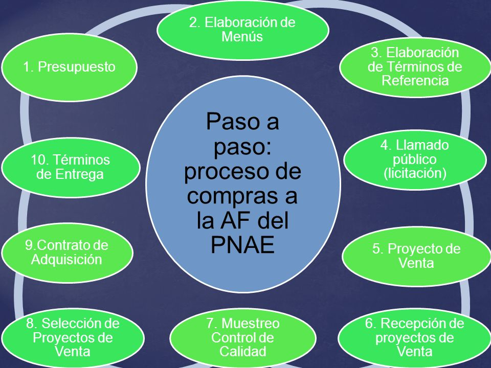 Paso a paso: proceso de compras a la AF del PNAE