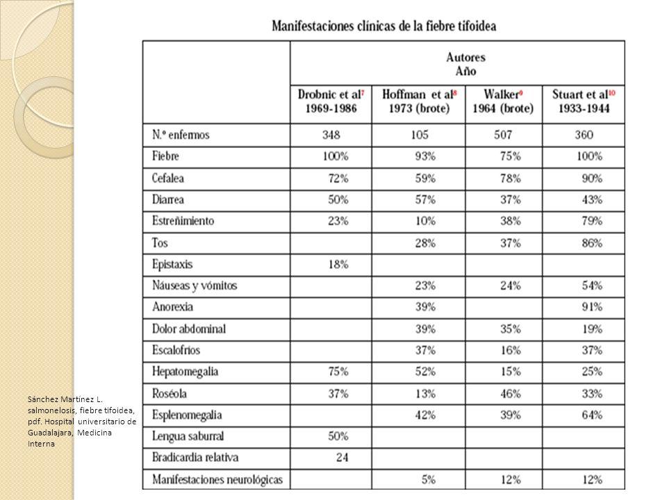 Sánchez Martínez L. salmonelosis, fiebre tifoidea, pdf