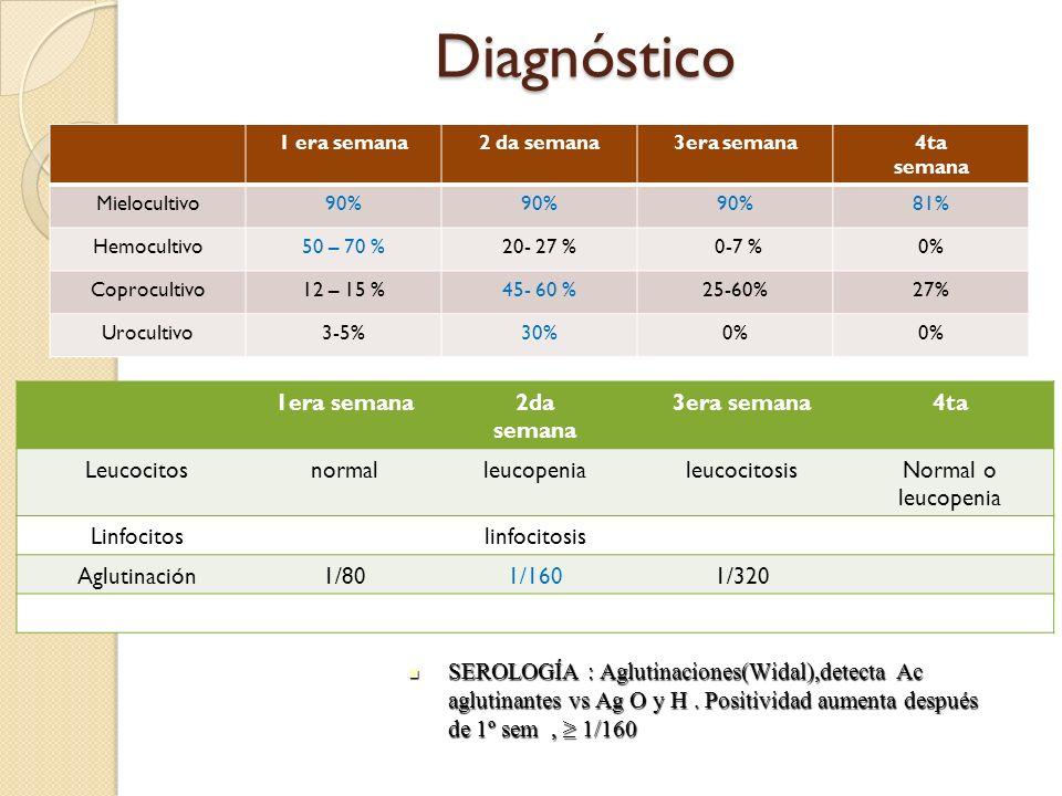 Diagnóstico 1era semana 2da semana 3era semana 4ta Leucocitos normal