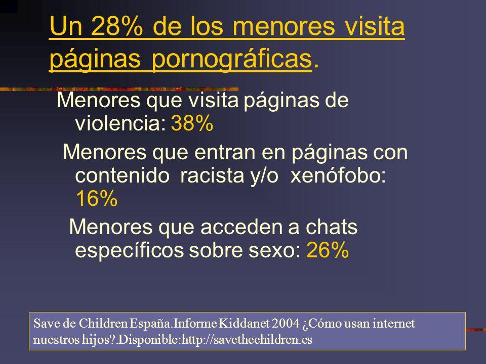 Un 28% de los menores visita páginas pornográficas.