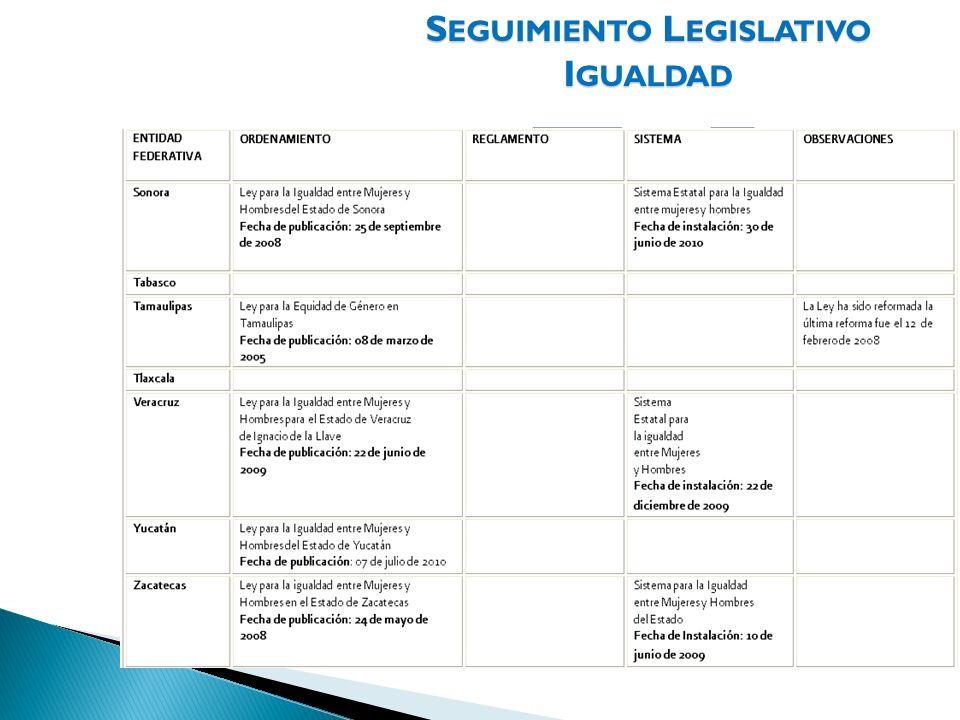 Seguimiento Legislativo Igualdad