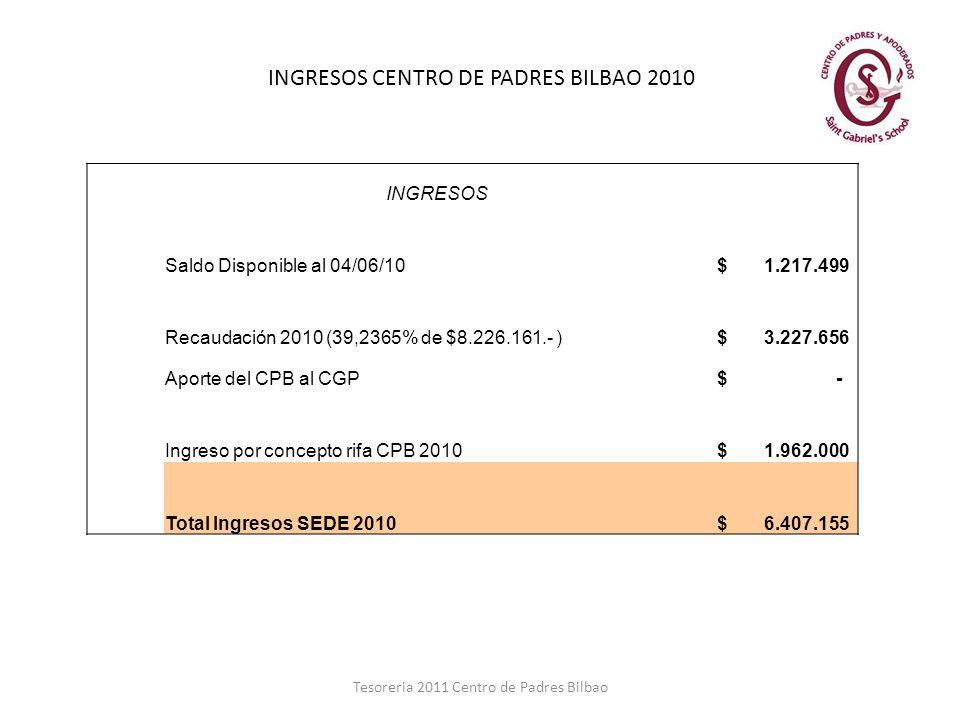 INGRESOS CENTRO DE PADRES BILBAO 2010