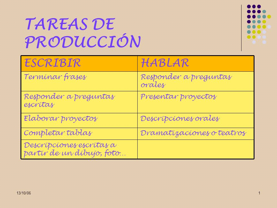 TAREAS DE PRODUCCIÓN HABLAR ESCRIBIR Dramatizaciones o teatros