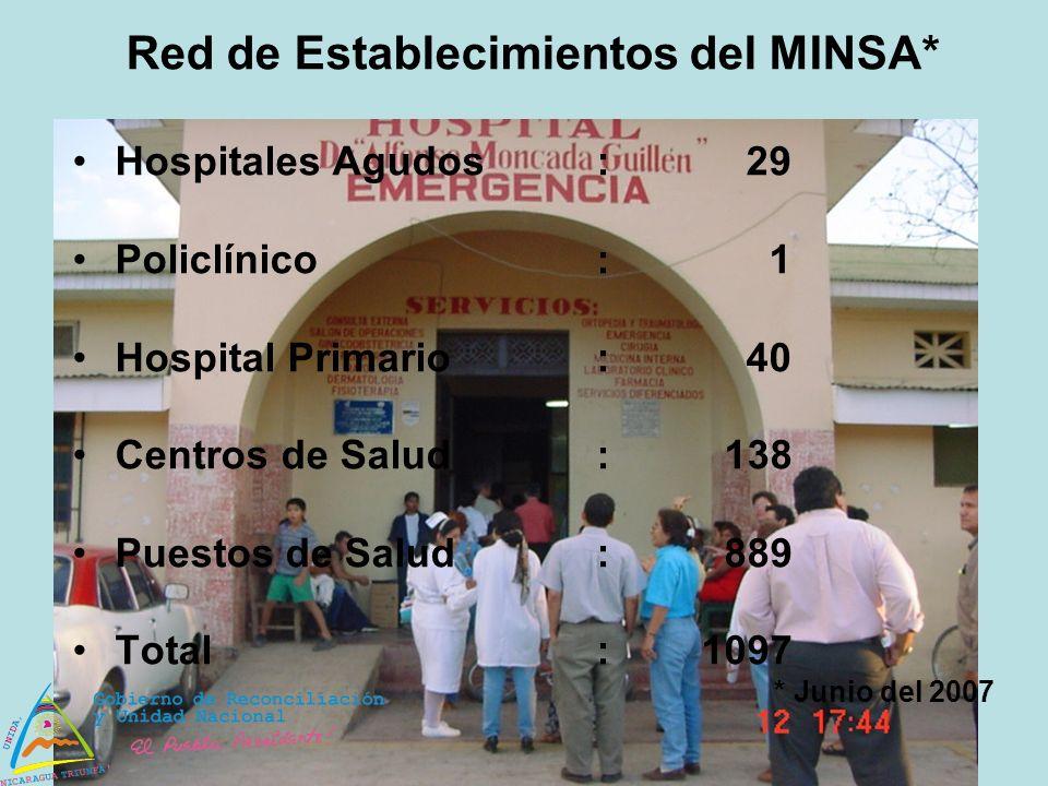 Red de Establecimientos del MINSA*