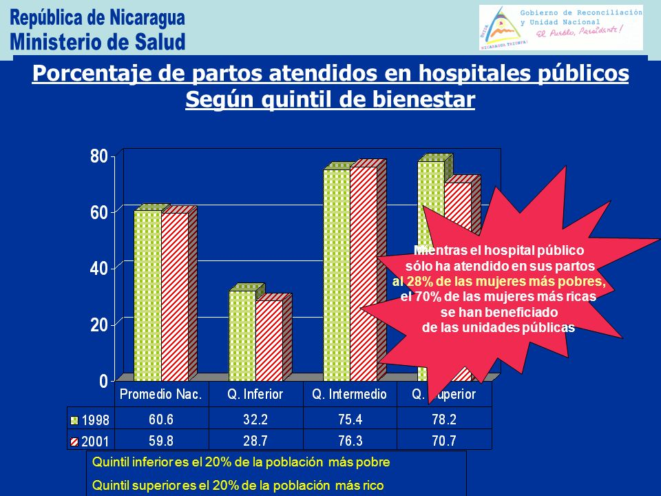 Ministerio de Salud República de Nicaragua. Porcentaje de partos atendidos en hospitales públicos Según quintil de bienestar.