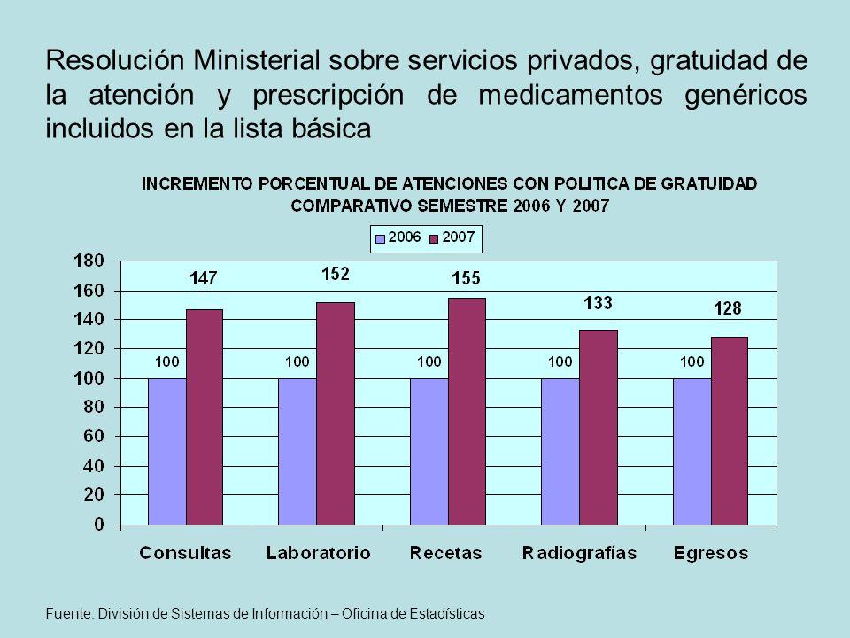 Resolución Ministerial sobre servicios privados, gratuidad de la atención y prescripción de medicamentos genéricos incluidos en la lista básica