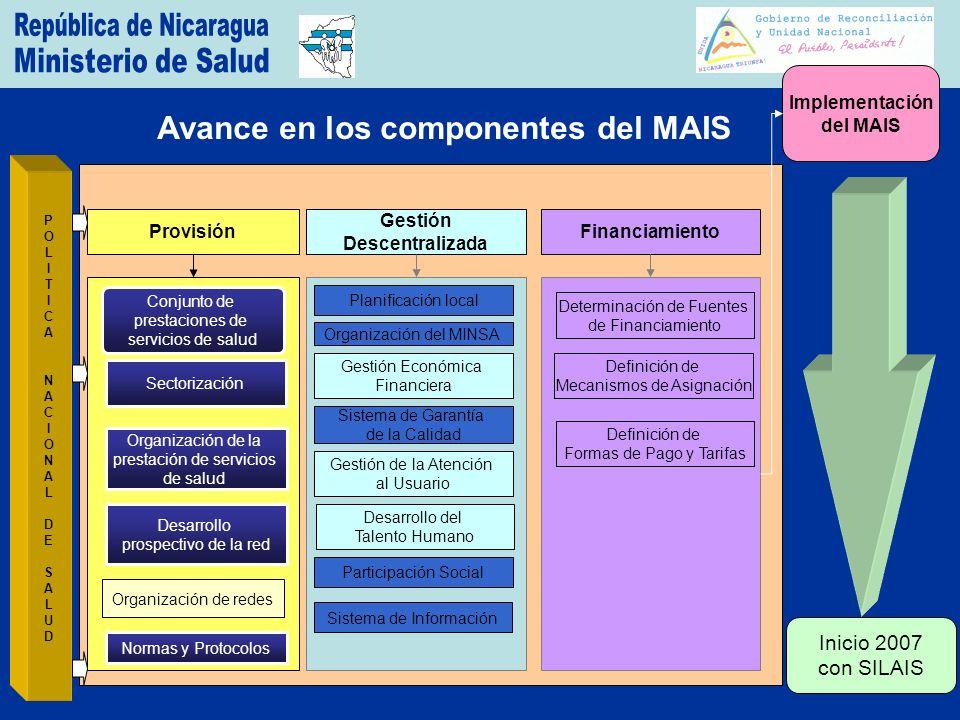 Avance en los componentes del MAIS