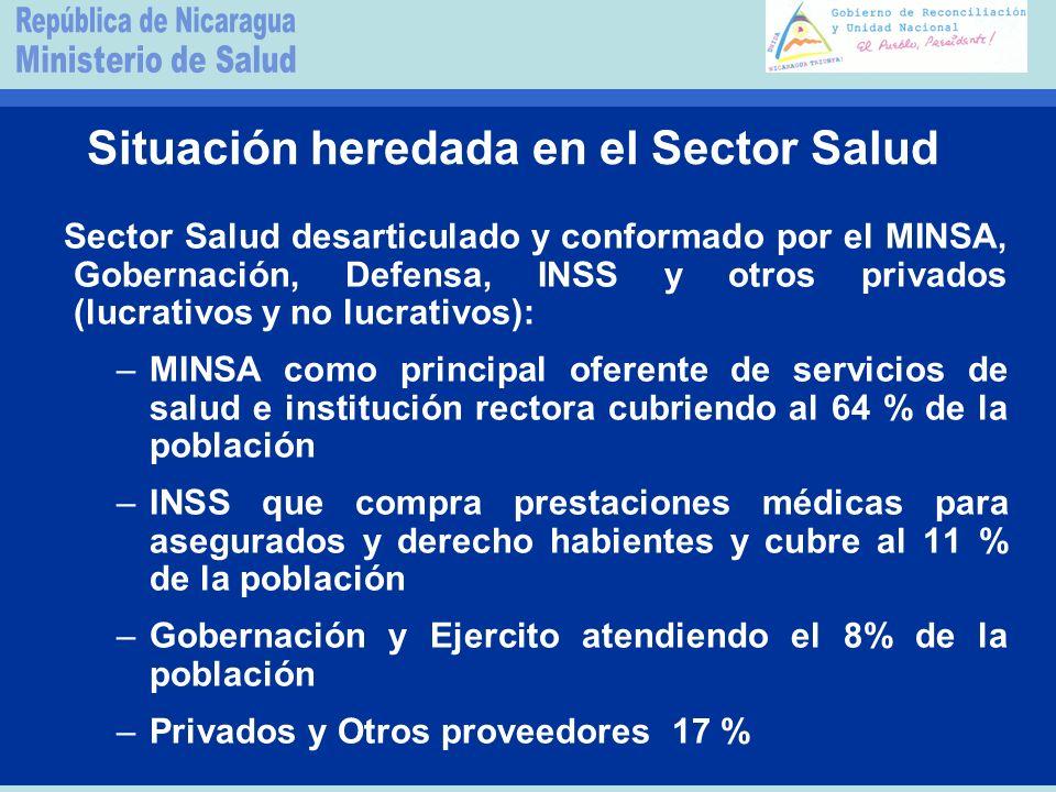 Situación heredada en el Sector Salud