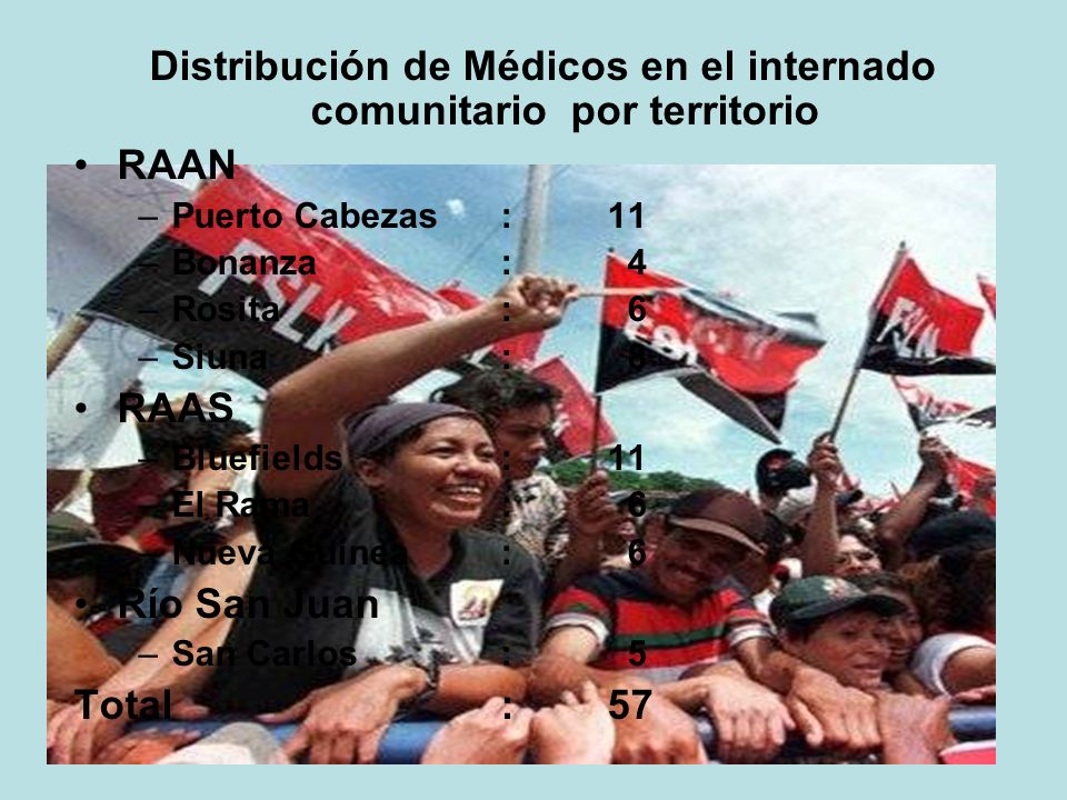 Distribución de Médicos en el internado comunitario por territorio