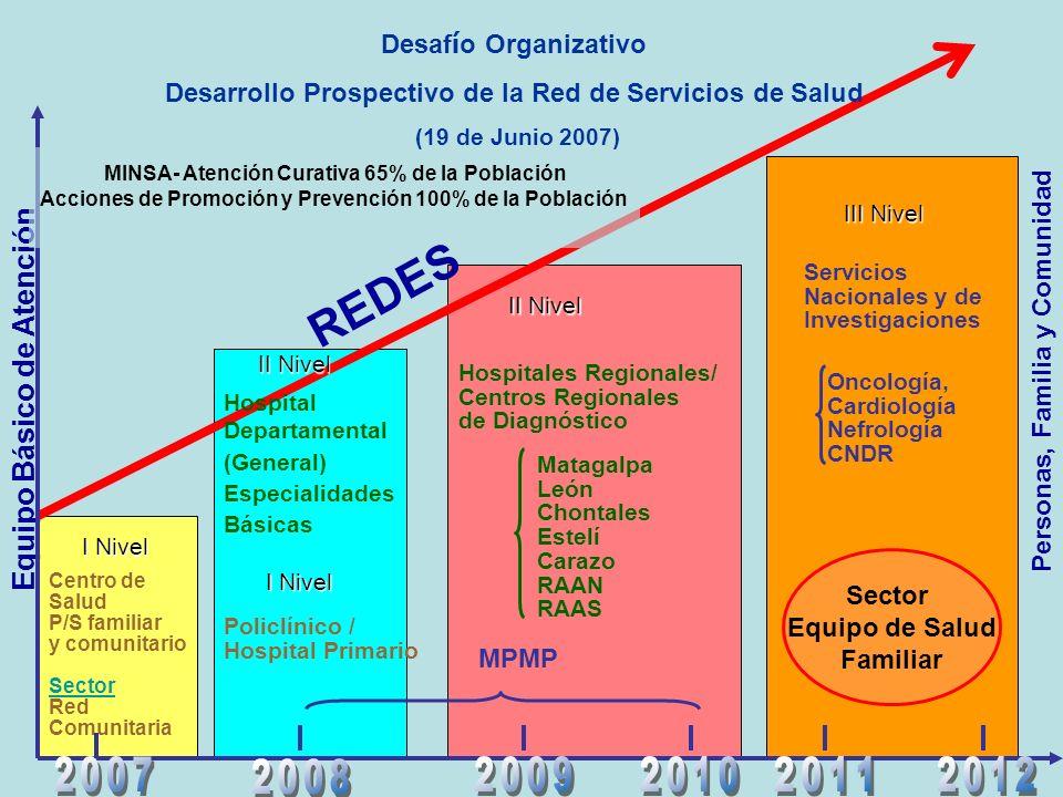 REDES Equipo Básico de Atención 2007 2008 2009 2010 2011 2012