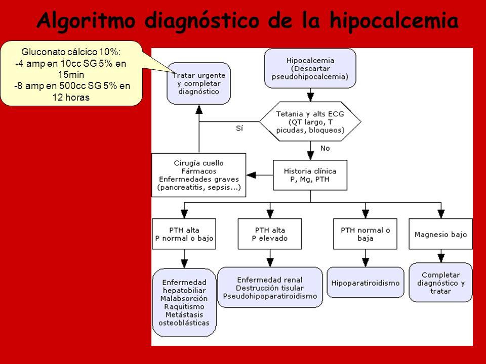 Algoritmo diagnóstico de la hipocalcemia