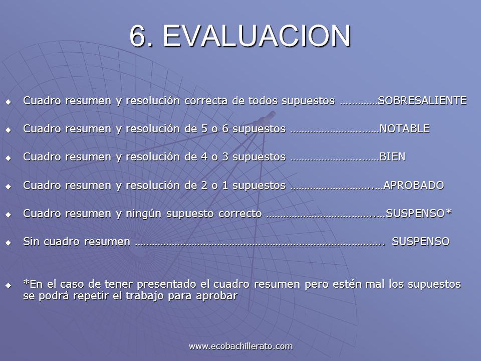 6. EVALUACION Cuadro resumen y resolución correcta de todos supuestos ….………SOBRESALIENTE.
