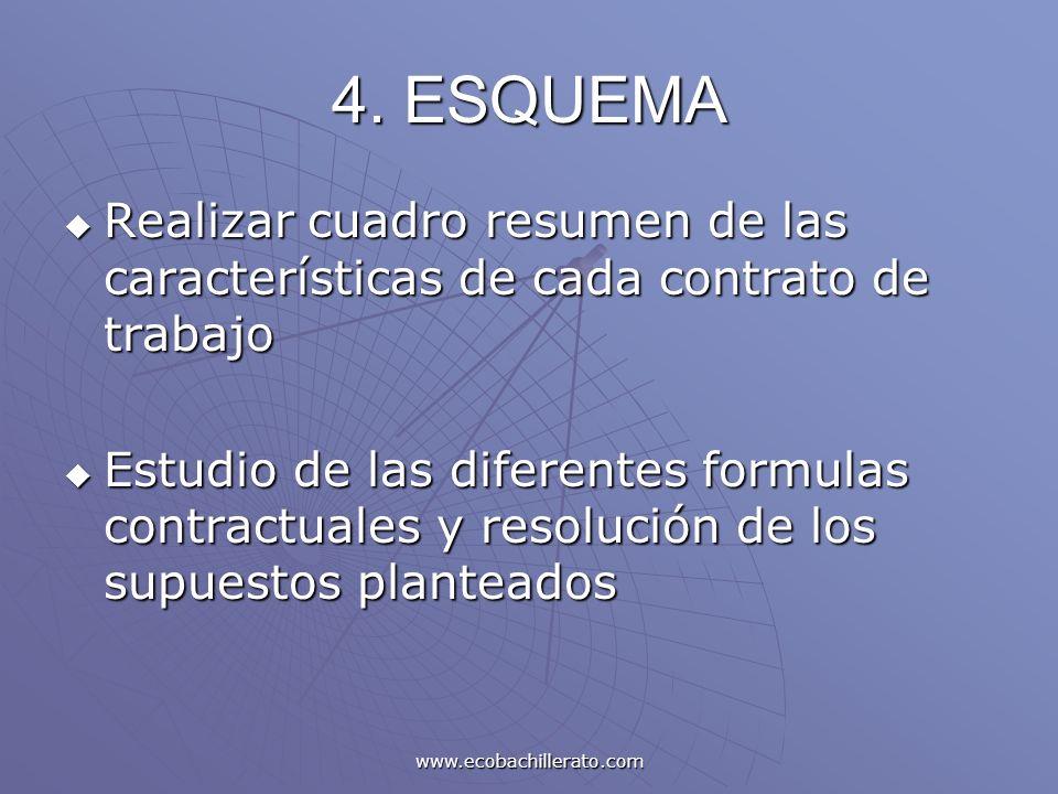 4. ESQUEMARealizar cuadro resumen de las características de cada contrato de trabajo.