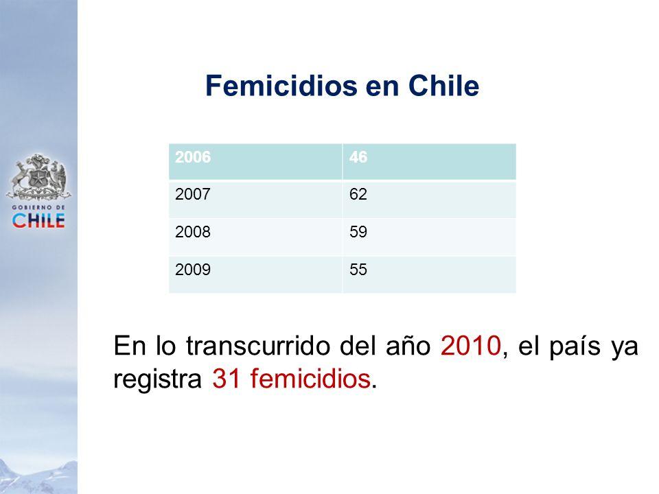 Femicidios en Chile 2006. 46. 2007. 62. 2008.