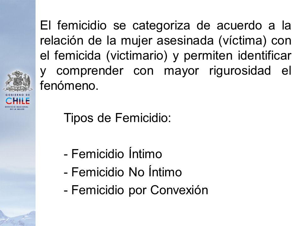 - Femicidio por Convexión