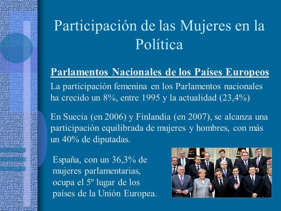 Participación de las Mujeres en la Política