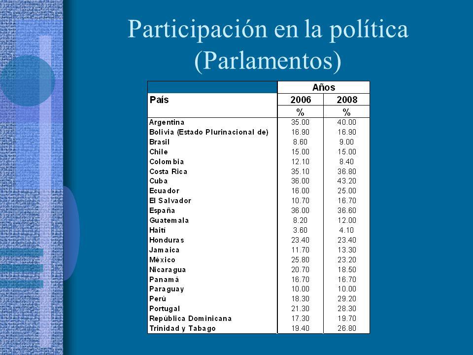 Participación en la política (Parlamentos)