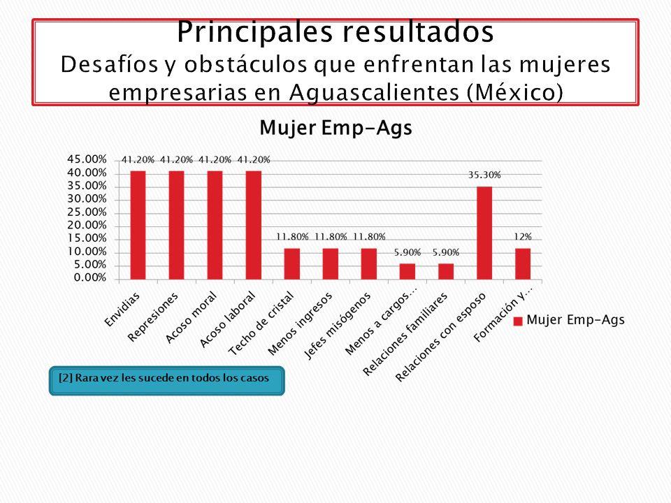 Principales resultados Desafíos y obstáculos que enfrentan las mujeres empresarias en Aguascalientes (México)