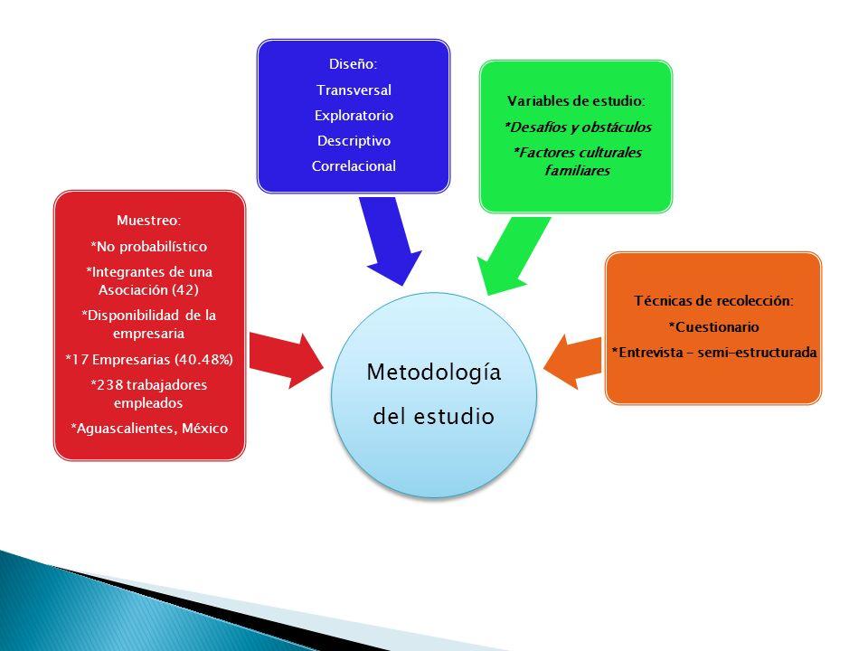 Metodología del estudio Diseño: Transversal Exploratorio