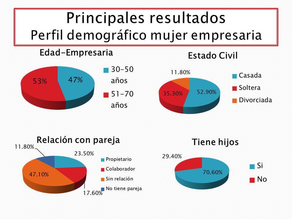 Principales resultados Perfil demográfico mujer empresaria