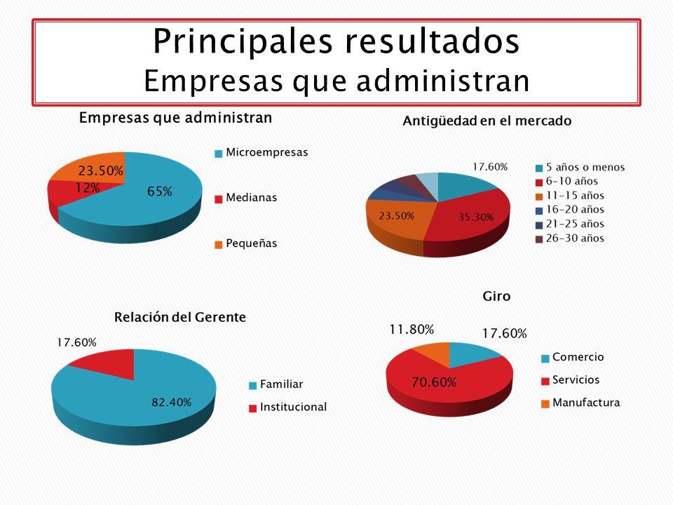 Principales resultados Empresas que administran