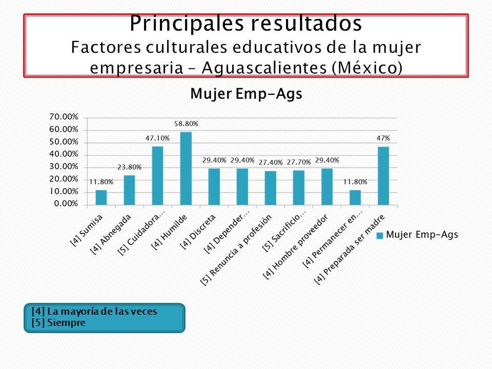 Principales resultados Factores culturales educativos de la mujer empresaria – Aguascalientes (México)