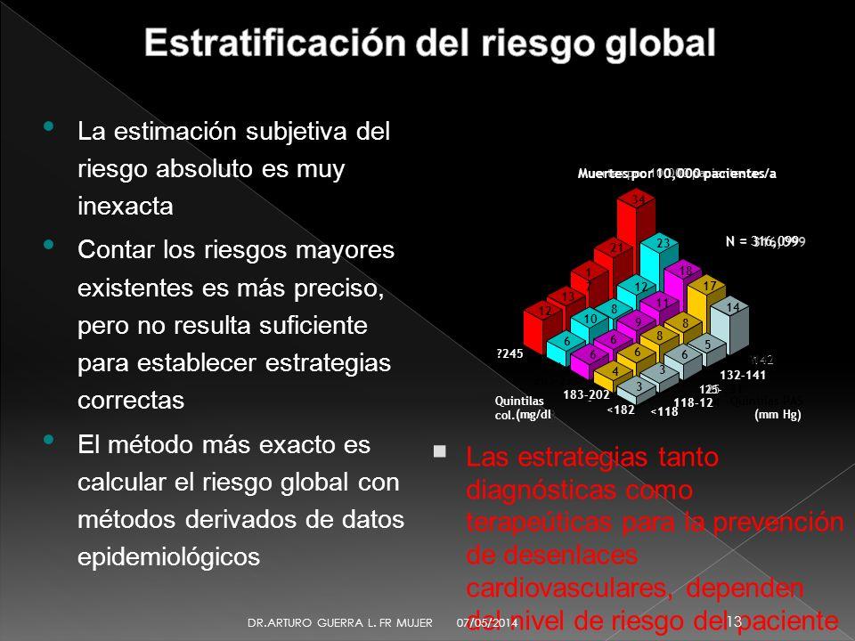 Estratificación del riesgo global