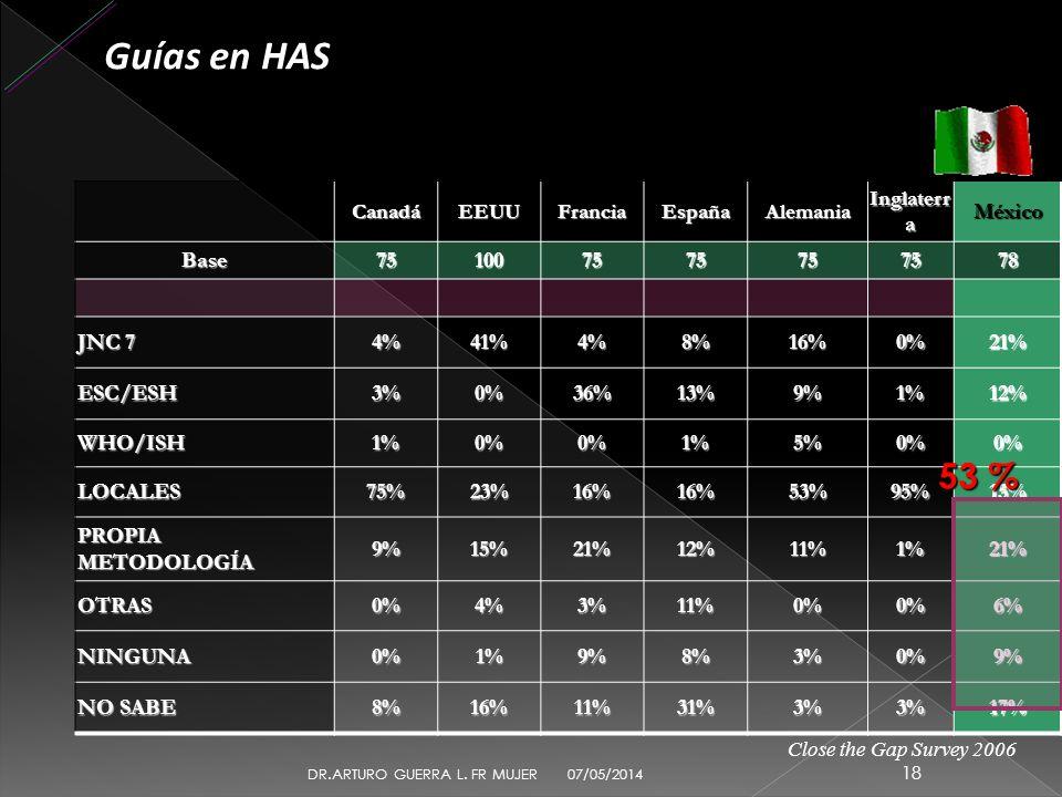 Guías en HAS 53 % México Base 75 100 78 JNC 7 4% 41% 8% 16% 0% 21%