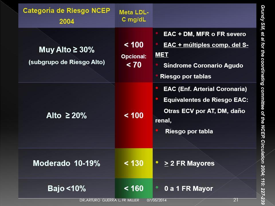Categoría de Riesgo NCEP 2004 (subgrupo de Riesgo Alto)