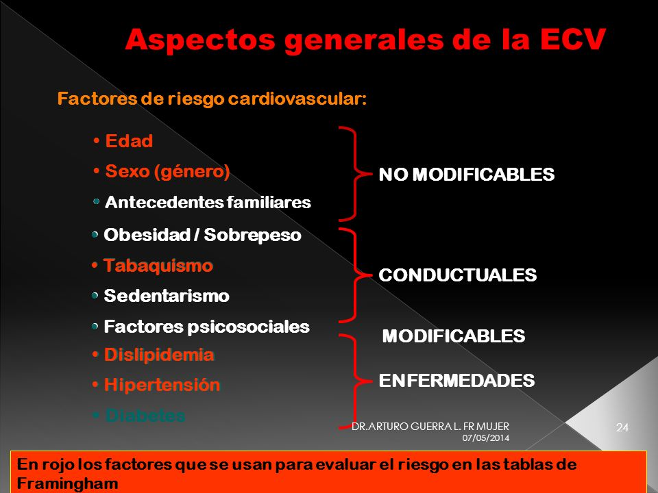 Aspectos generales de la ECV