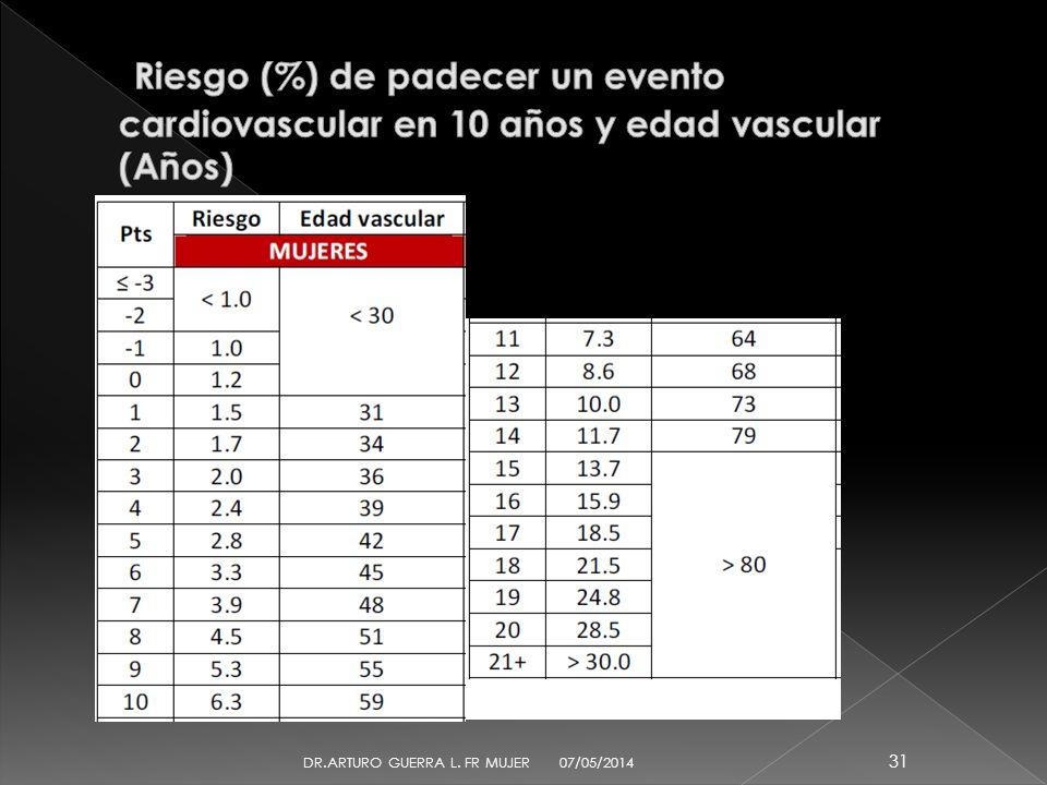 Riesgo (%) de padecer un evento cardiovascular en 10 años y edad vascular (Años)