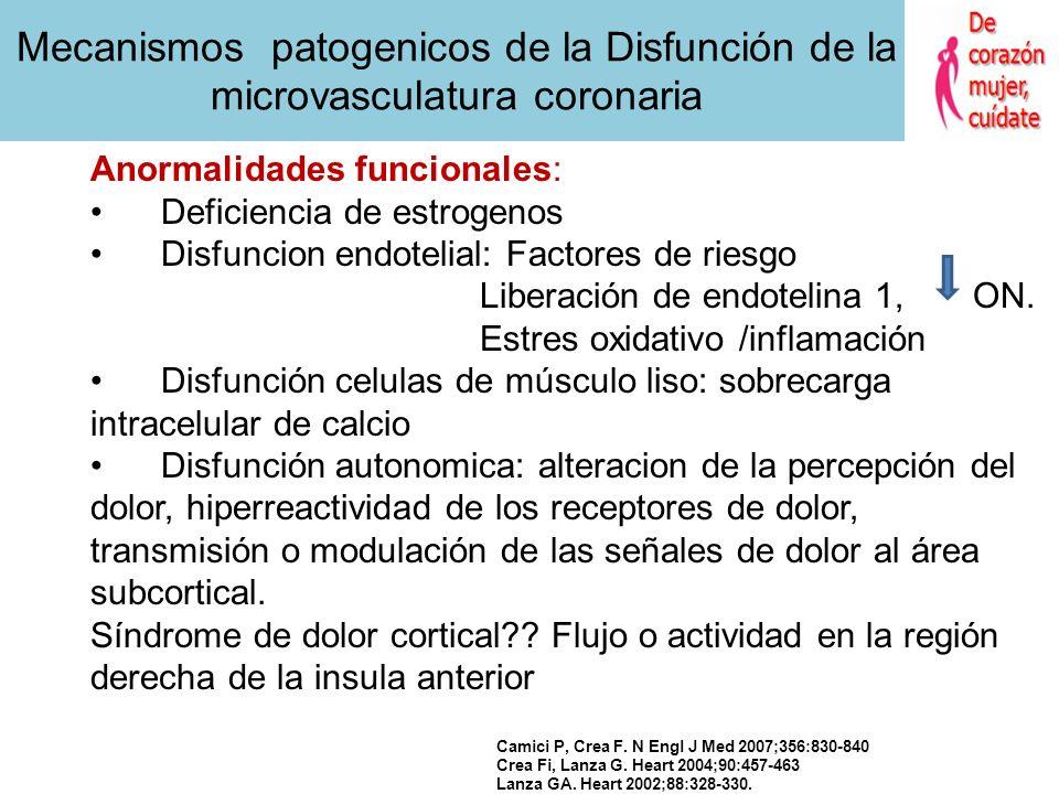 Mecanismos patogenicos de la Disfunción de la microvasculatura coronaria