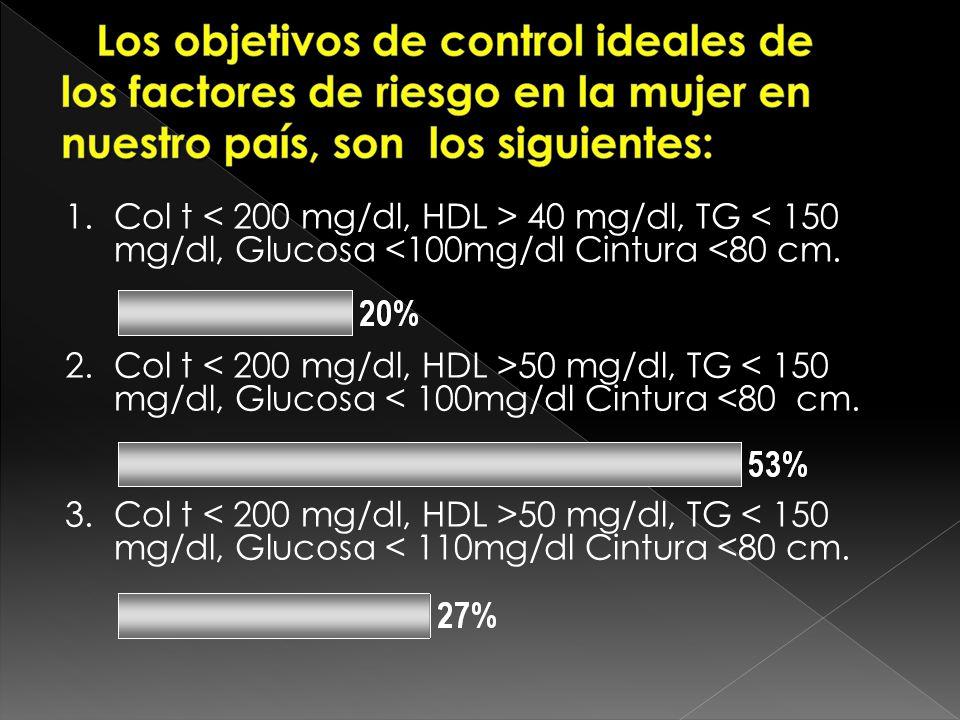 3Col t < 200 mg/dl, HDL > 40 mg/dl, TG < 150 mg/dl, Glucosa <100mg/dl Cintura <80 cm.