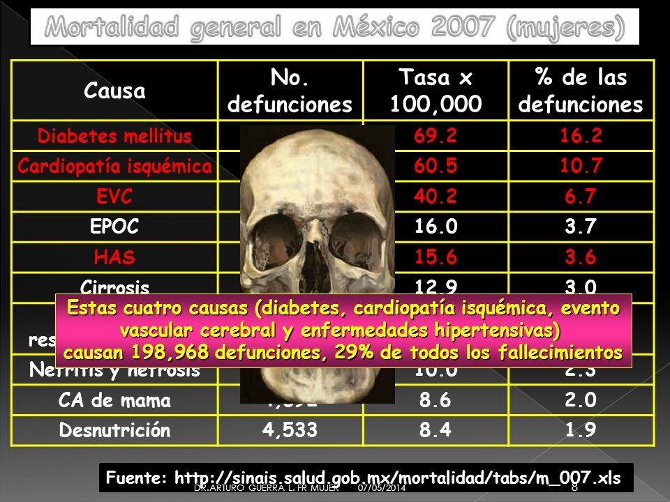Mortalidad general en México 2007 (mujeres)