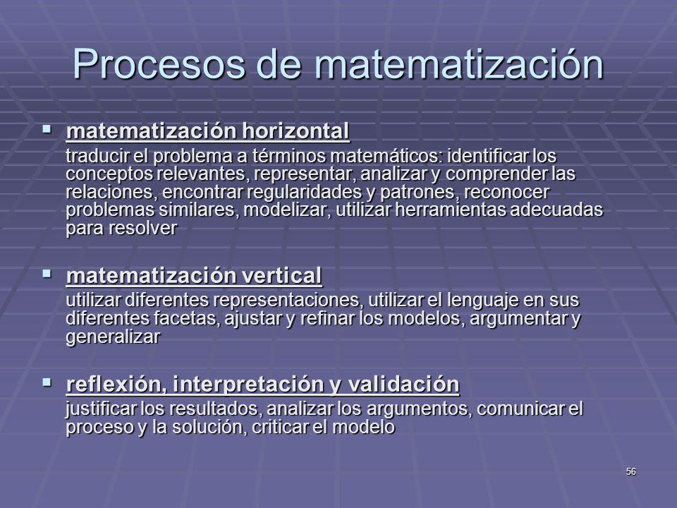 Procesos de matematización