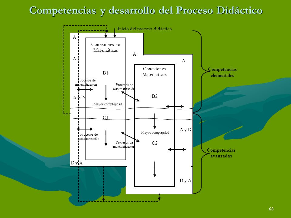 Competencias y desarrollo del Proceso Didáctico