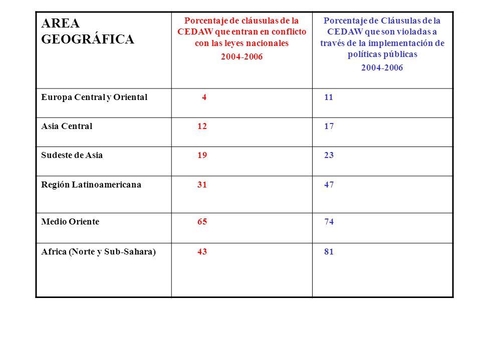 AREA GEOGRÁFICA Porcentaje de cláusulas de la CEDAW que entran en conflicto con las leyes nacionales.