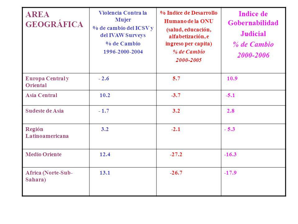 AREA GEOGRÁFICA Indice de Gobernabilidad Judicial 2000-2006
