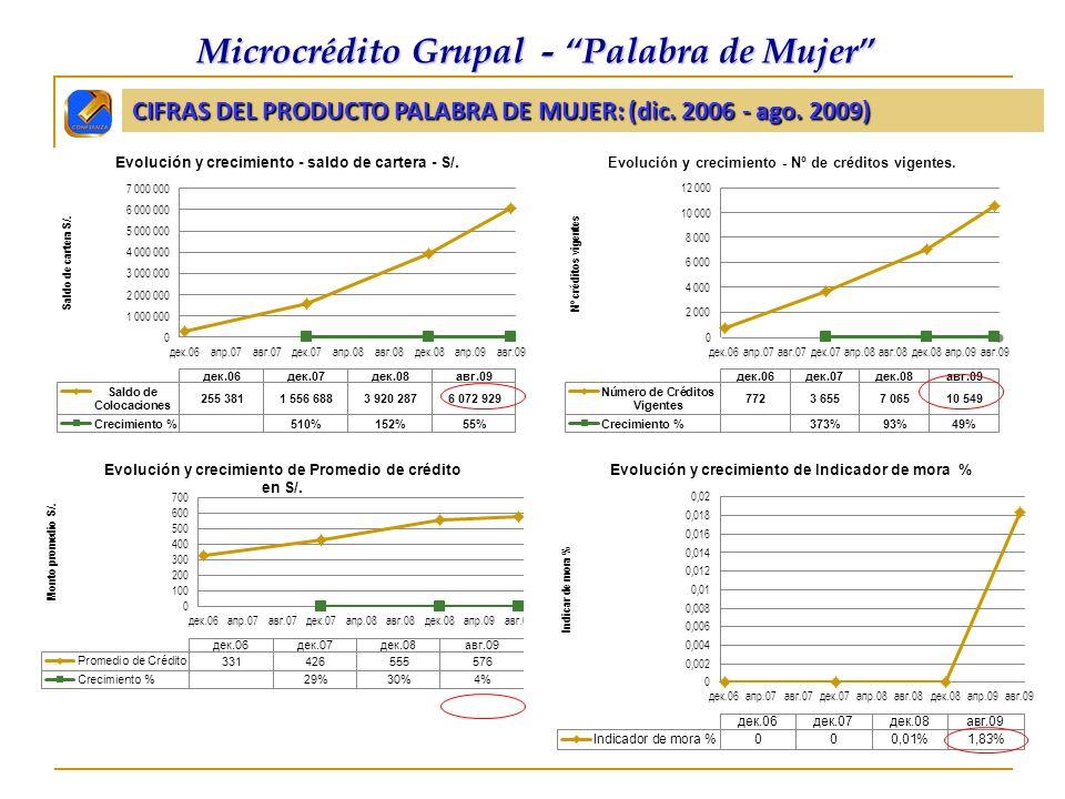 CIFRAS DEL PRODUCTO PALABRA DE MUJER: (dic. 2006 - ago. 2009)