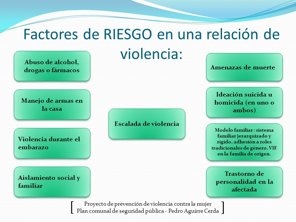 Factores de RIESGO en una relación de violencia: